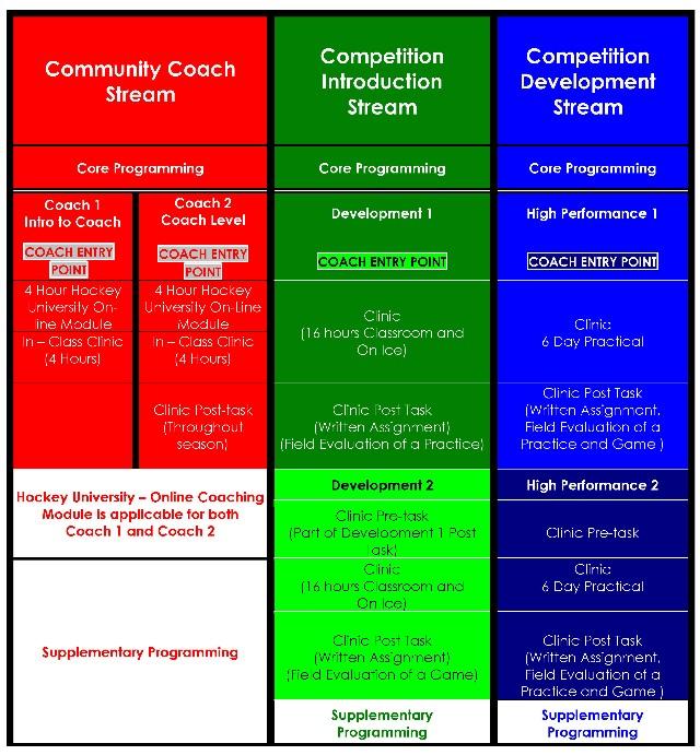 Coaching_Chart.jpg